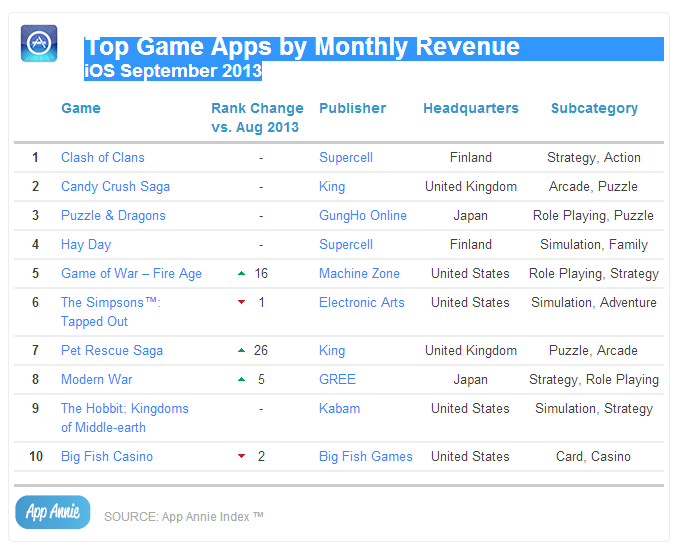 Top Game Apps by Monthly Revenue iOS September 2013