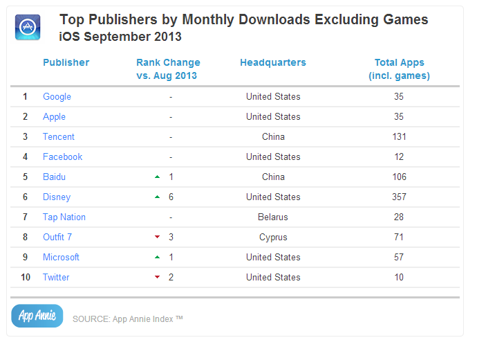 Top Publishers by Monthly Downloads Excluding Games iOS September 2013