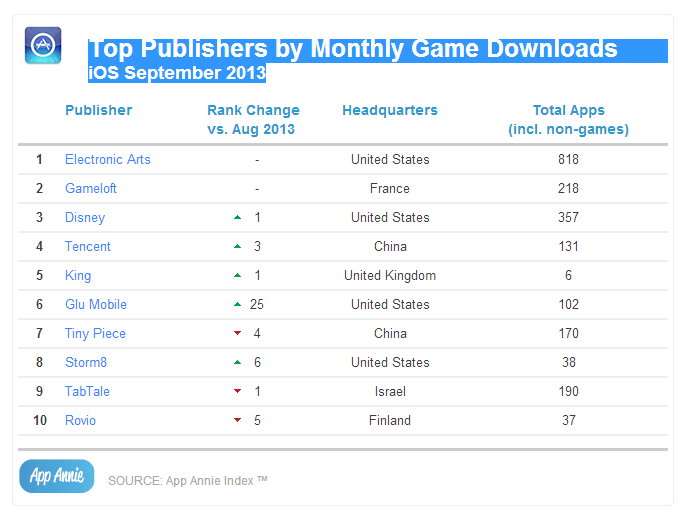 Top Publishers by Monthly Game Downloads_iOS September 2013