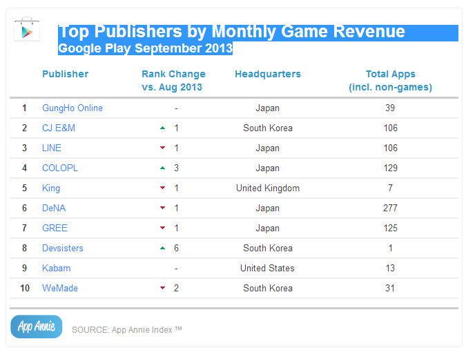 Top Publishers by Monthly Game Revenue Google Play September 2013