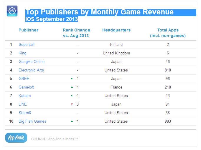 Top Publishers by Monthly Game Revenue iOS September 2013
