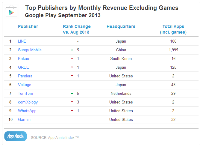 Top Publishers by Monthly Revenue Excluding Games Google Play September 2013