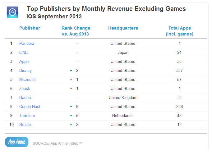 Top Publishers by Monthly Revenue Excluding Games iOS September 2013
