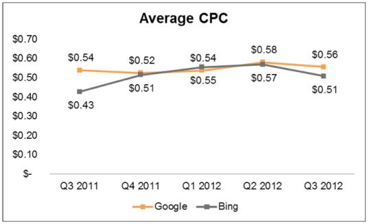 average-cost-per-click