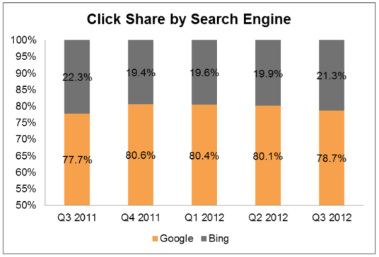 click-share-by-search-engine