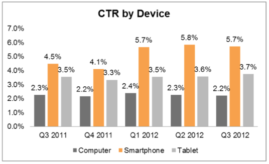 clickthrough-rate-by-device
