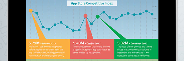 21 Months of App Marketing [INFOGRAPHIC]