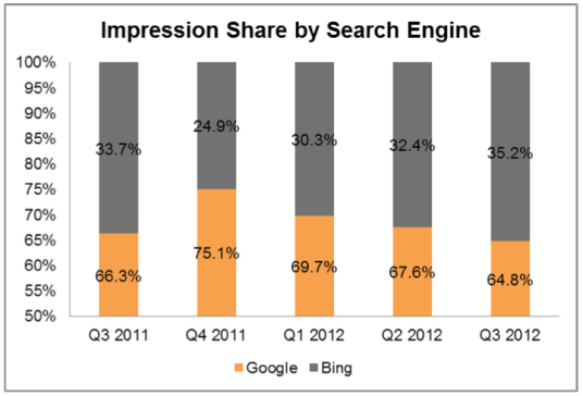impression-share-by-search-engine