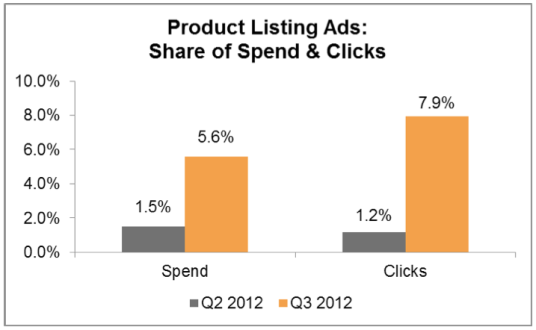 product-listing-ads