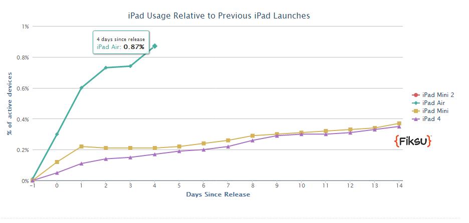 4days_iPadAir