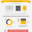 The Growth of m-Commerce [INFOGRAPHIC]