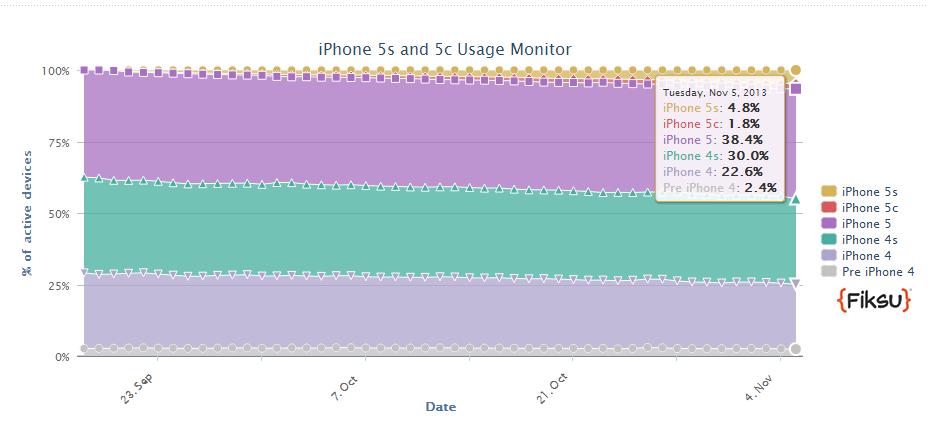 iPhone_Usage