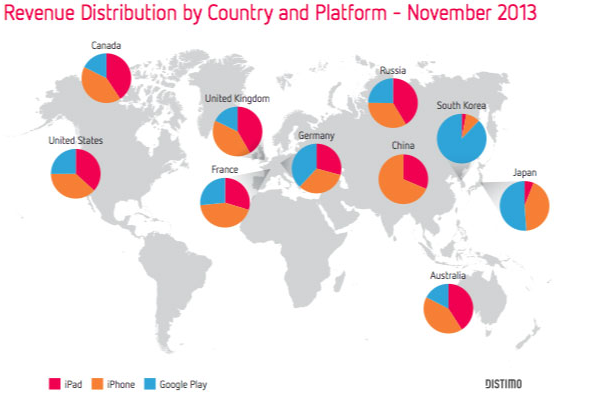 Distimo Distribution by Country and Platform