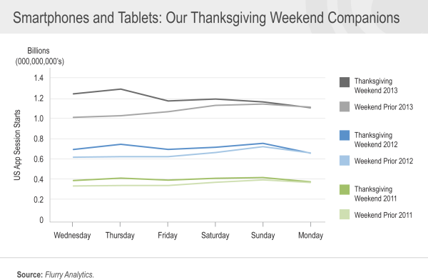 FLR131201-1-Thanksgiving-blog-chart1