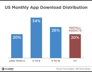 USMonthlyAppDownloadDistribution