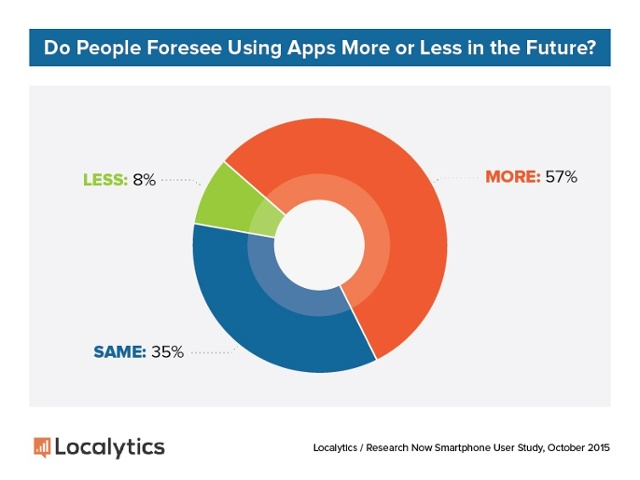 Marketing-Personalization-App-Usage-Forecast