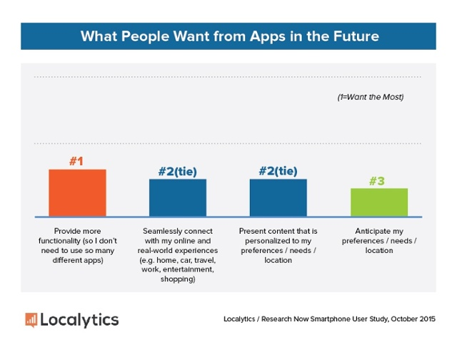Marketing-Personalization-Future-Apps-Expectations