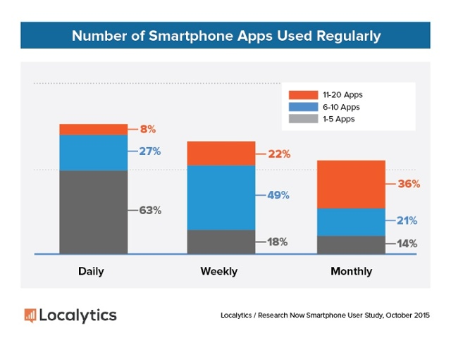 Marketing-Personalization-Number-of-Smartphone-Apps-Used-Regularly