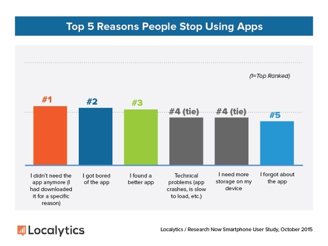 Marketing-Personalization-Top-5-Reasons-People-Stop-Using-Apps