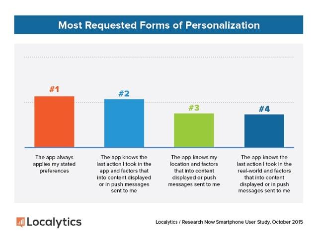Marketing-Personalization-User-Desires