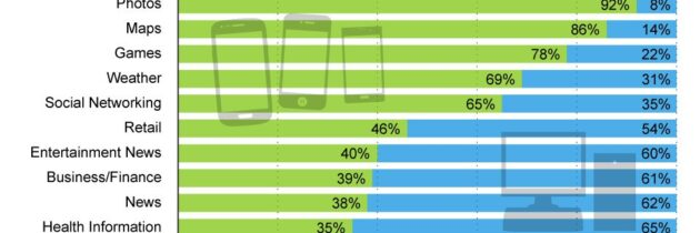 62% of Time Spent on Mobile is on Social Networks