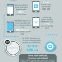 Top 5 Mobile User Acquisition Strategies [INFOGRAPHIC]