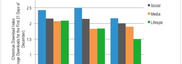 Christmas App Stats 2013