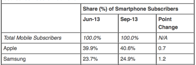 10 Days After iPhone 5S and 5C launch Apple claims 40% of U.S. Smartphone Market
