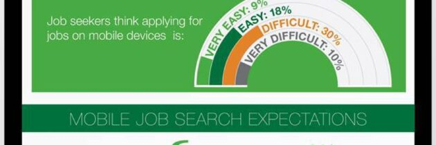 68% of Job Seekers user their mobile device to search for jobs at least once a week.  [INFOGRAPHIC]