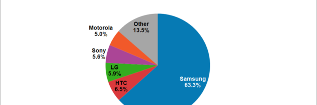 Samsung Claims 63% of Android Market with their 'Phablets' – App Economy Middle Class Also on the Rise