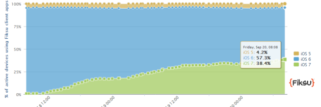 iOS 7 Off to a Good Start – 38.4% Adoption in 48-Hours