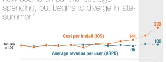 "Cost of User Acquisition Exceeds Revenue Generated From Users – ""uh oh."""